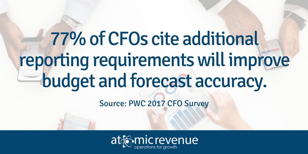 CFO Budgeting forecasting PWC 2017 Survey