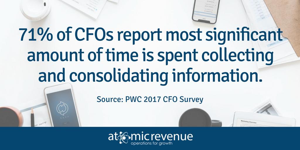 CFO Budgeting time spent PWC 2017 Survey